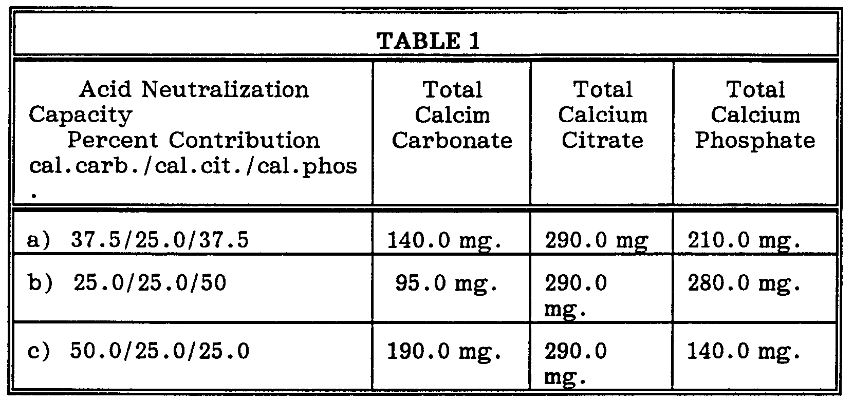 percent yield of calcium carbonate Stoichiometry and limiting reactant moles by the molar mass of calcium carbonate the actual yield of product obtained by weighing the percent yield calculated.