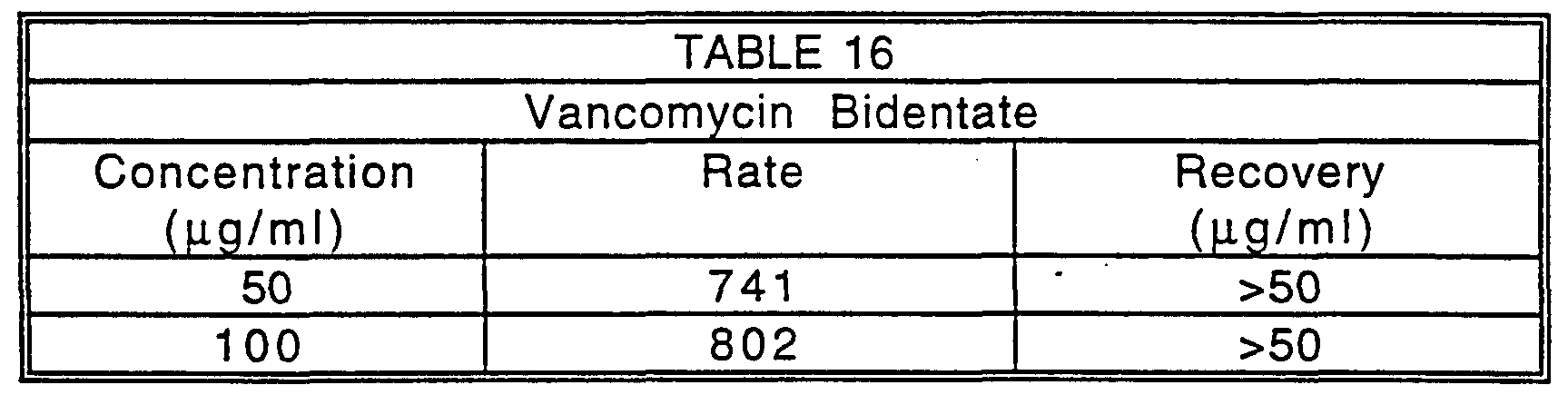 emit assay vancomycin New modified fluorescence polarization immunoassay does not falsely  (emit) serum vancomycin samples were  the modified fpia assay is a satisfactory.