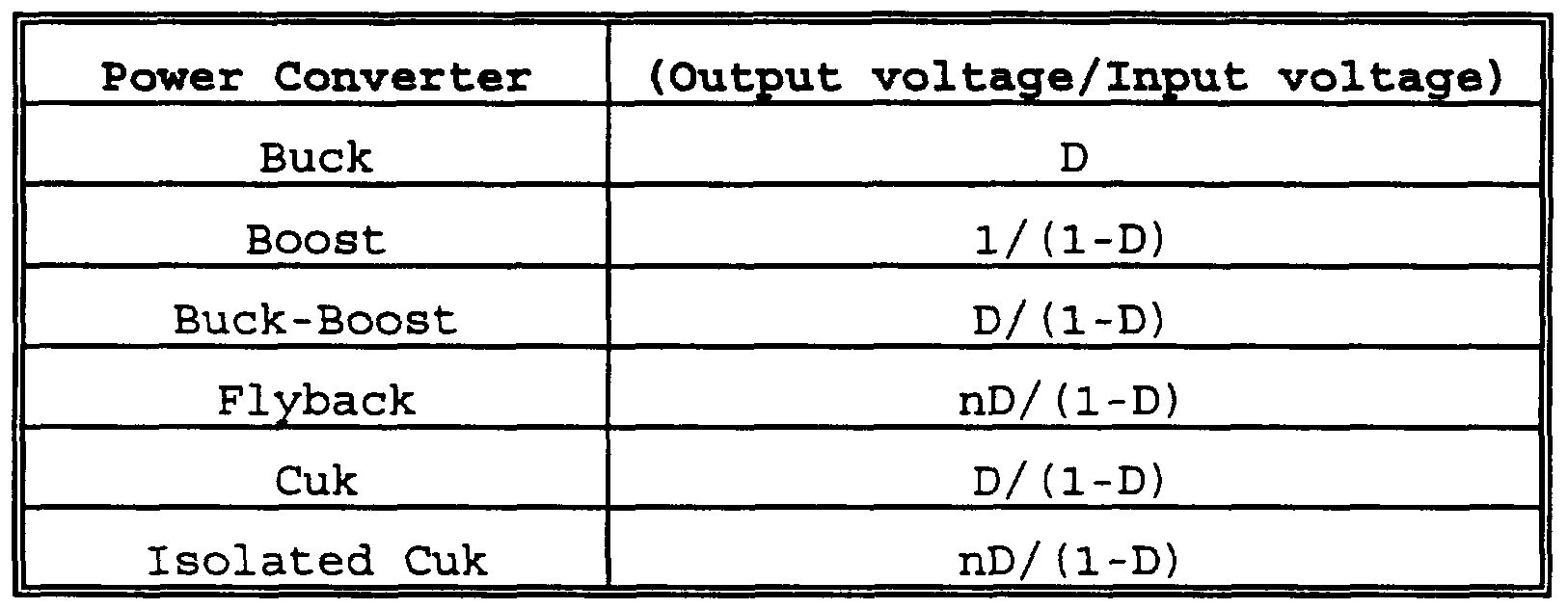 Brevet wo1996009686a1 pwm converters for three phase ac power figure imgf0000180001 geenschuldenfo Choice Image