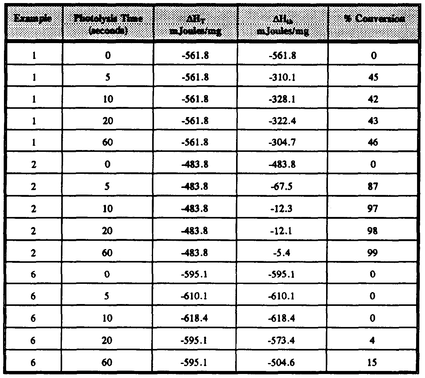 20 Times Table Irradiation time. table 3