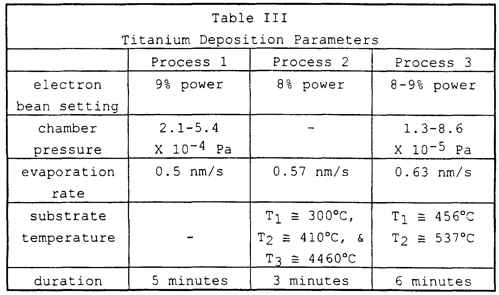 The deposition of the first intermediate layer 6 for the three processes co