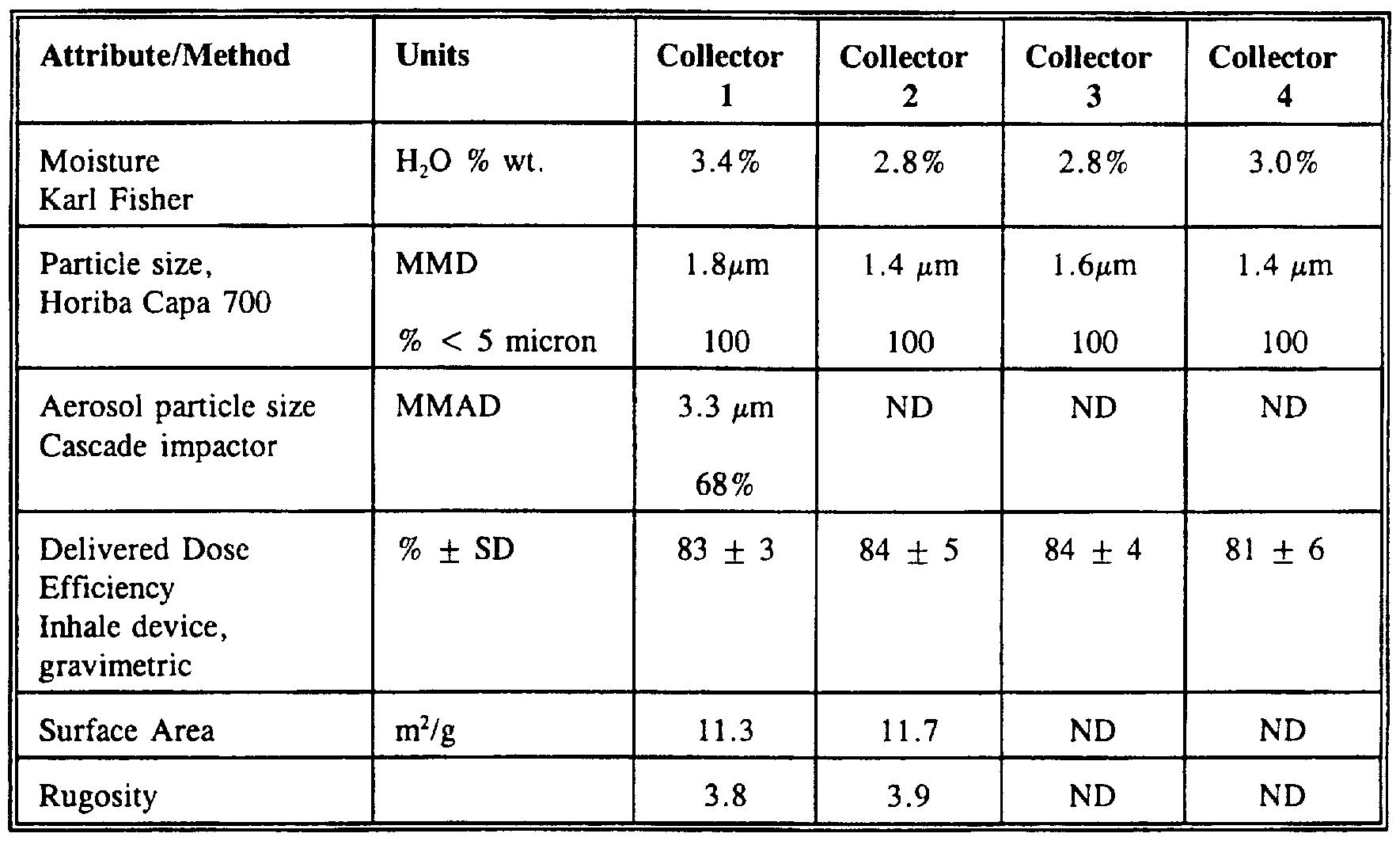 特許 wo a dispersible macromolecule compositions