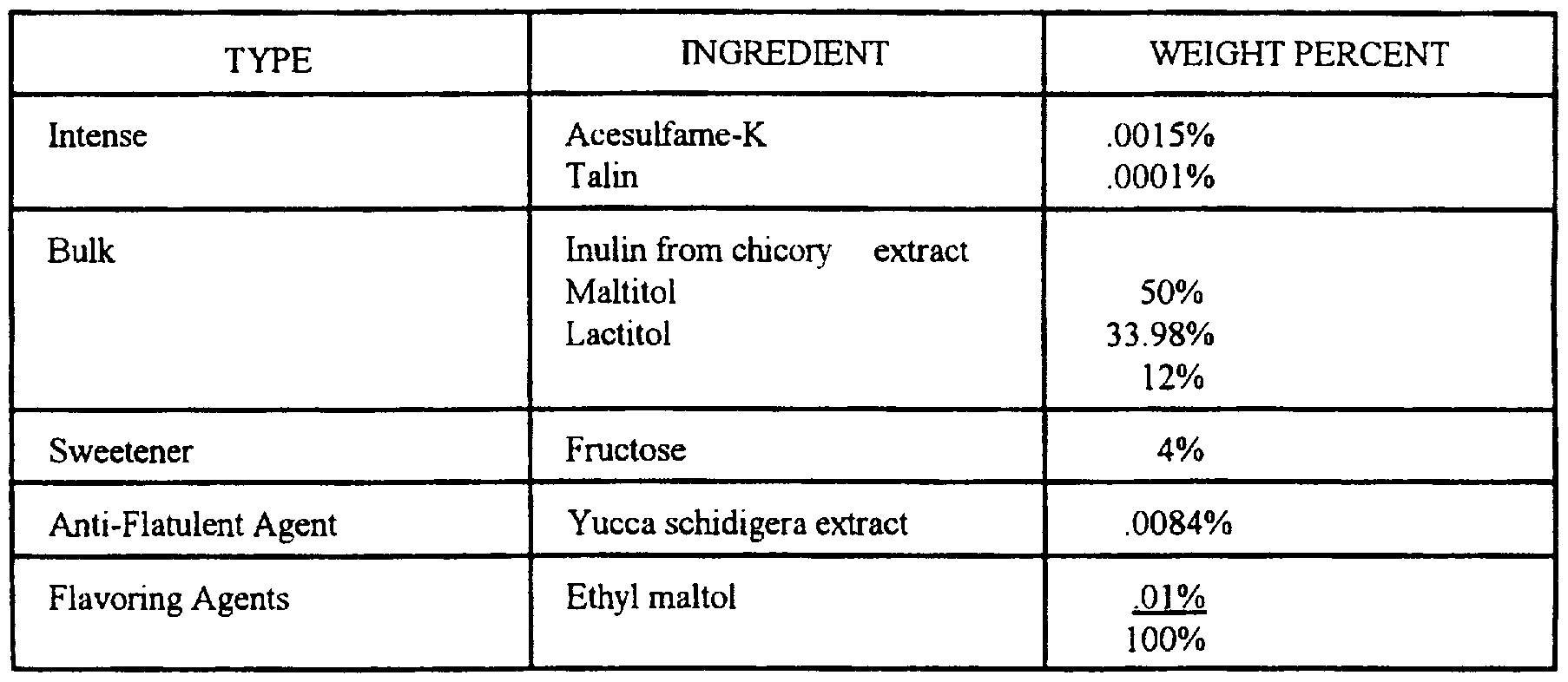 Physical Properties Of Granulated Sugar