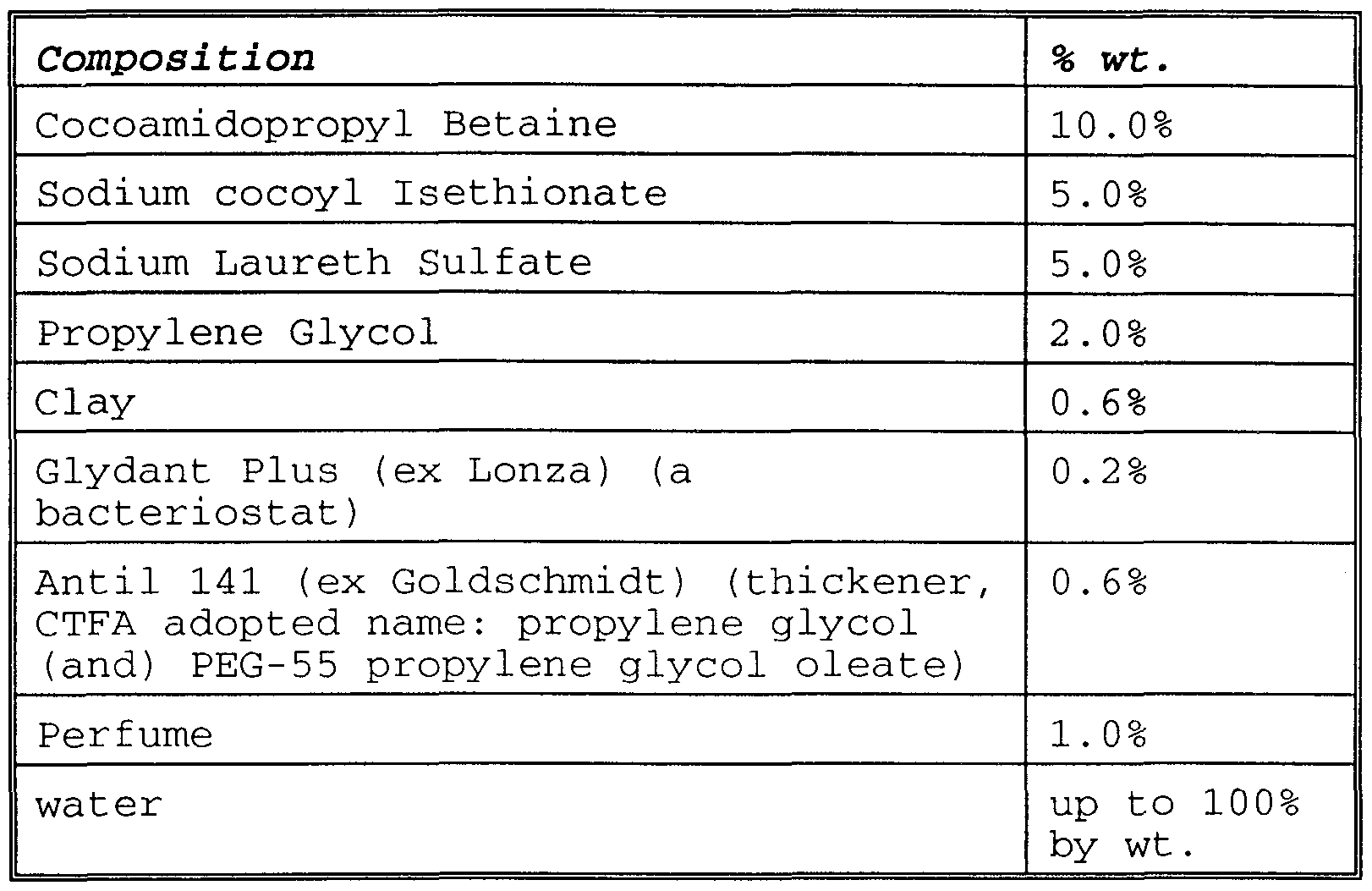Patent wo1998030202a1 personal wash liquid composition figure imgf0000400001 robcynllc Image collections