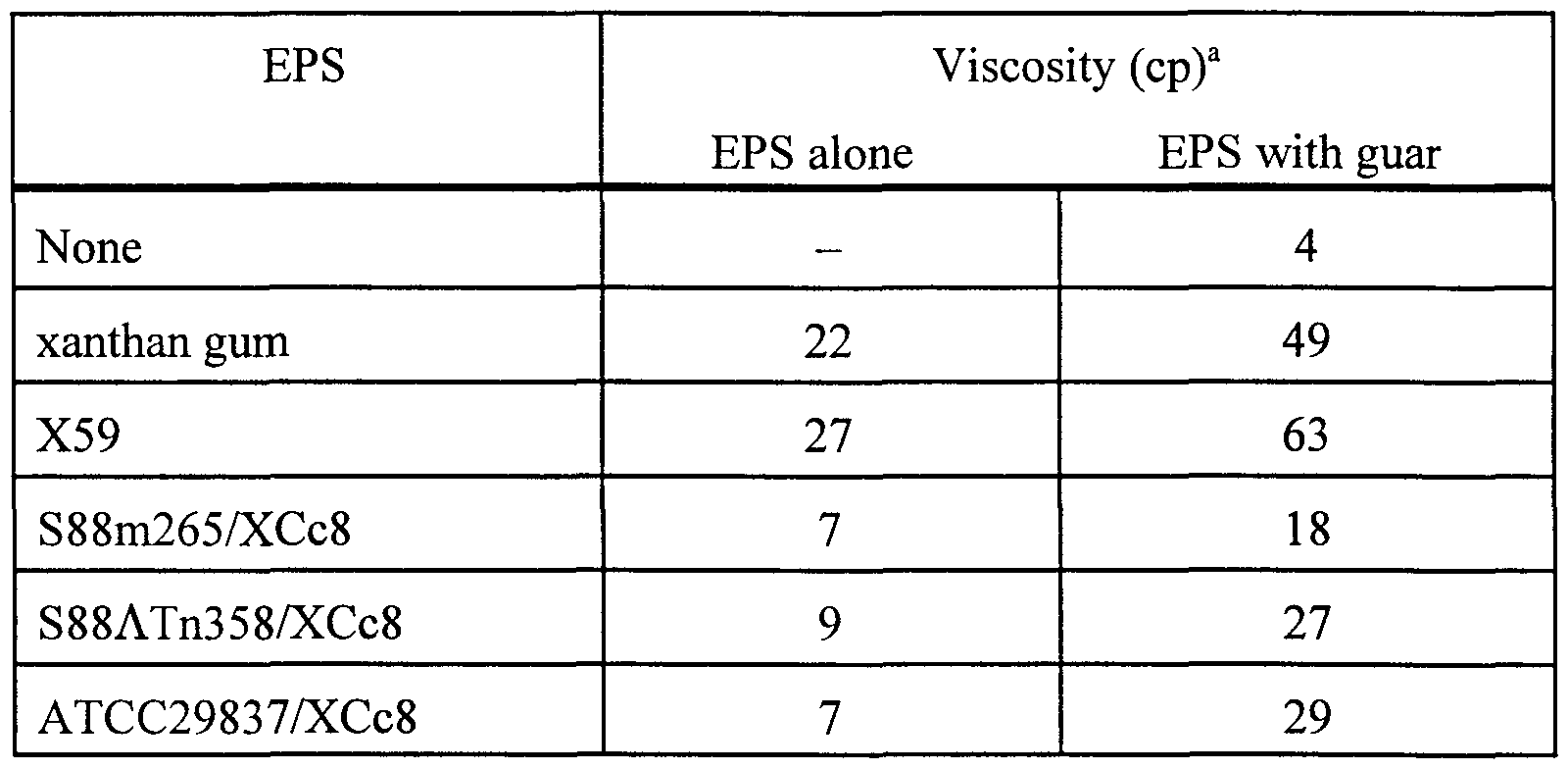 conditions for exopolysaccharide production Growth and exopolysaccharide (eps) production by lactobacillus fermentum f6 isolated from traditional dairy products in inner mongolia of china were studied when the strain was grown in 10% (w/v) reconstituted skim milk under different culture conditions.