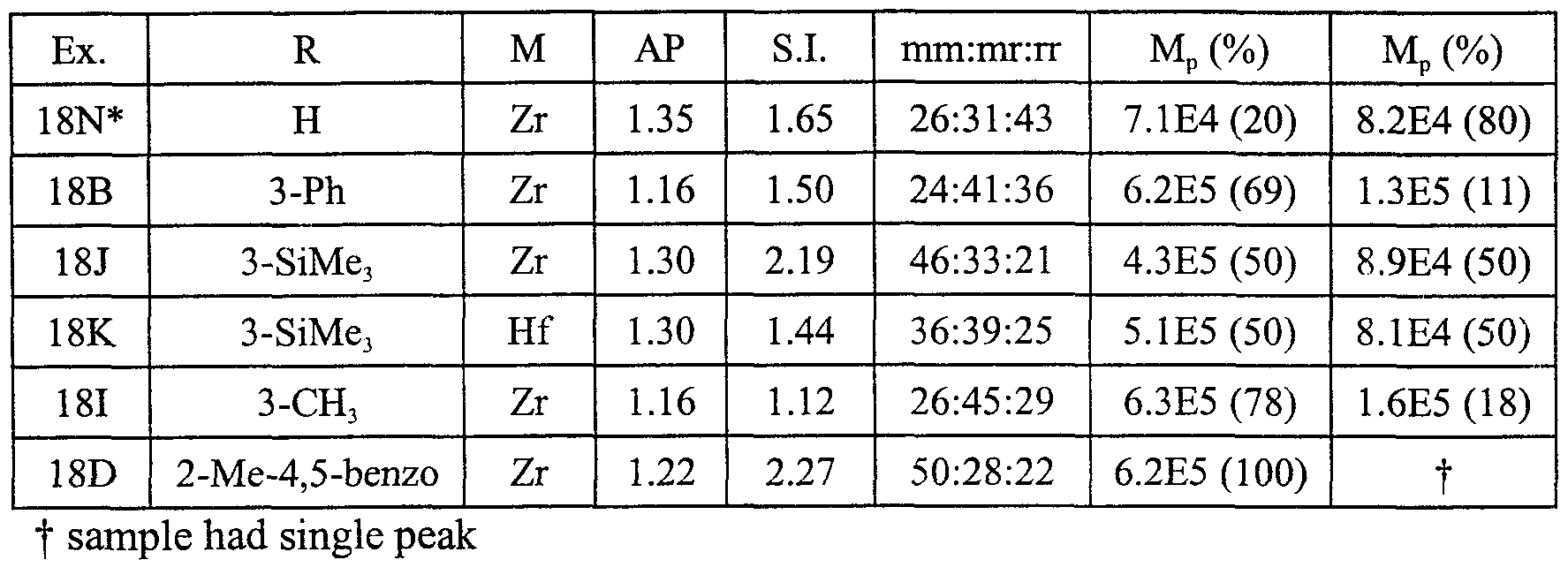 Patent WO1999020664A2  C2h4 Molecular Geometry