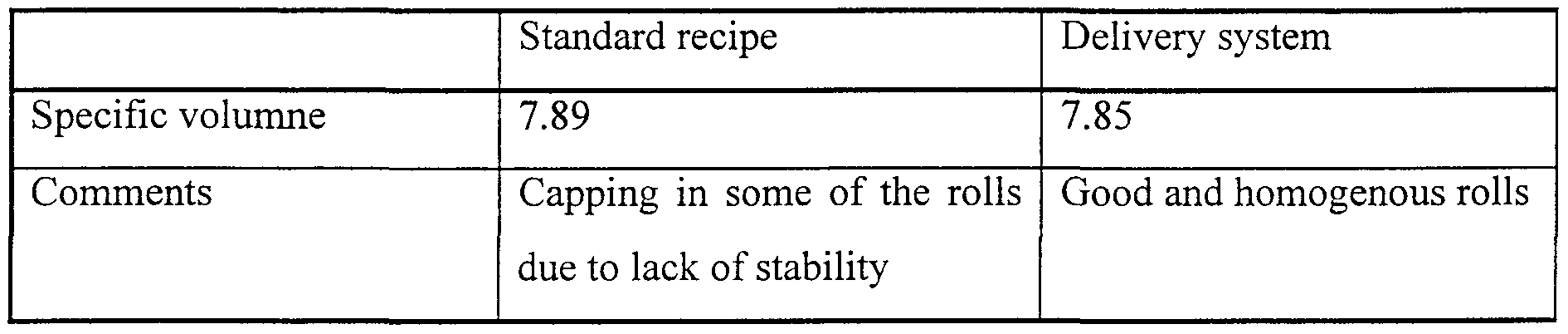 differences in laminated dough Pastry professionals use a variety of different butters for different  point (~34 °c,  94 °f) and elevated plasticity for the lamination process.