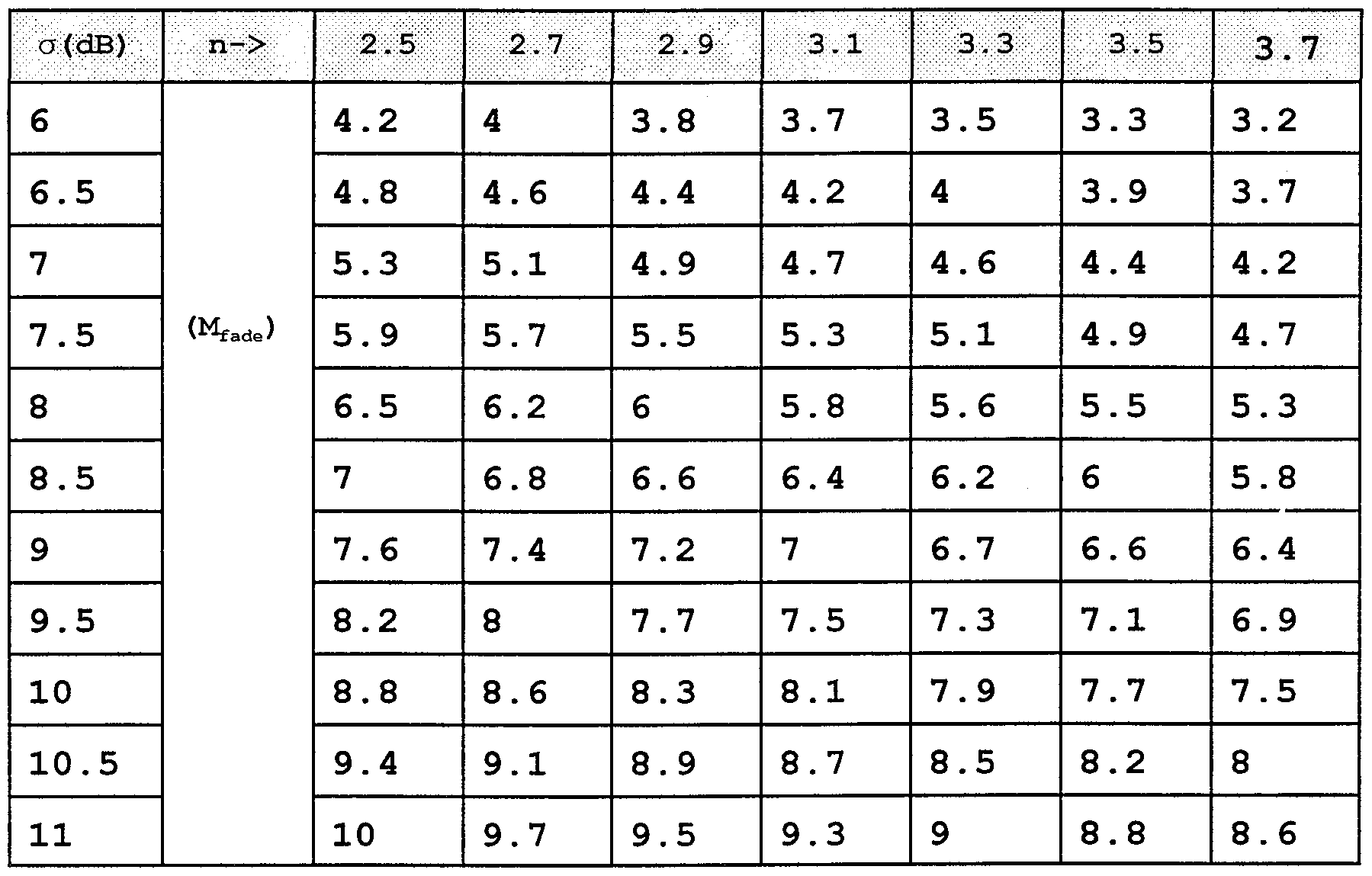 how to find standard deviation from probability table