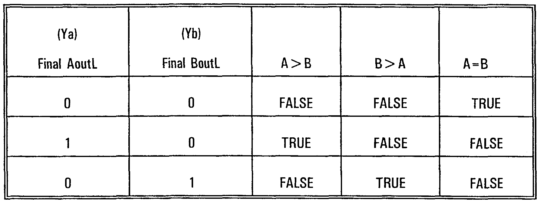 Patent wo1999032961a1 hamming value comparison for for 1 bit comparator truth table