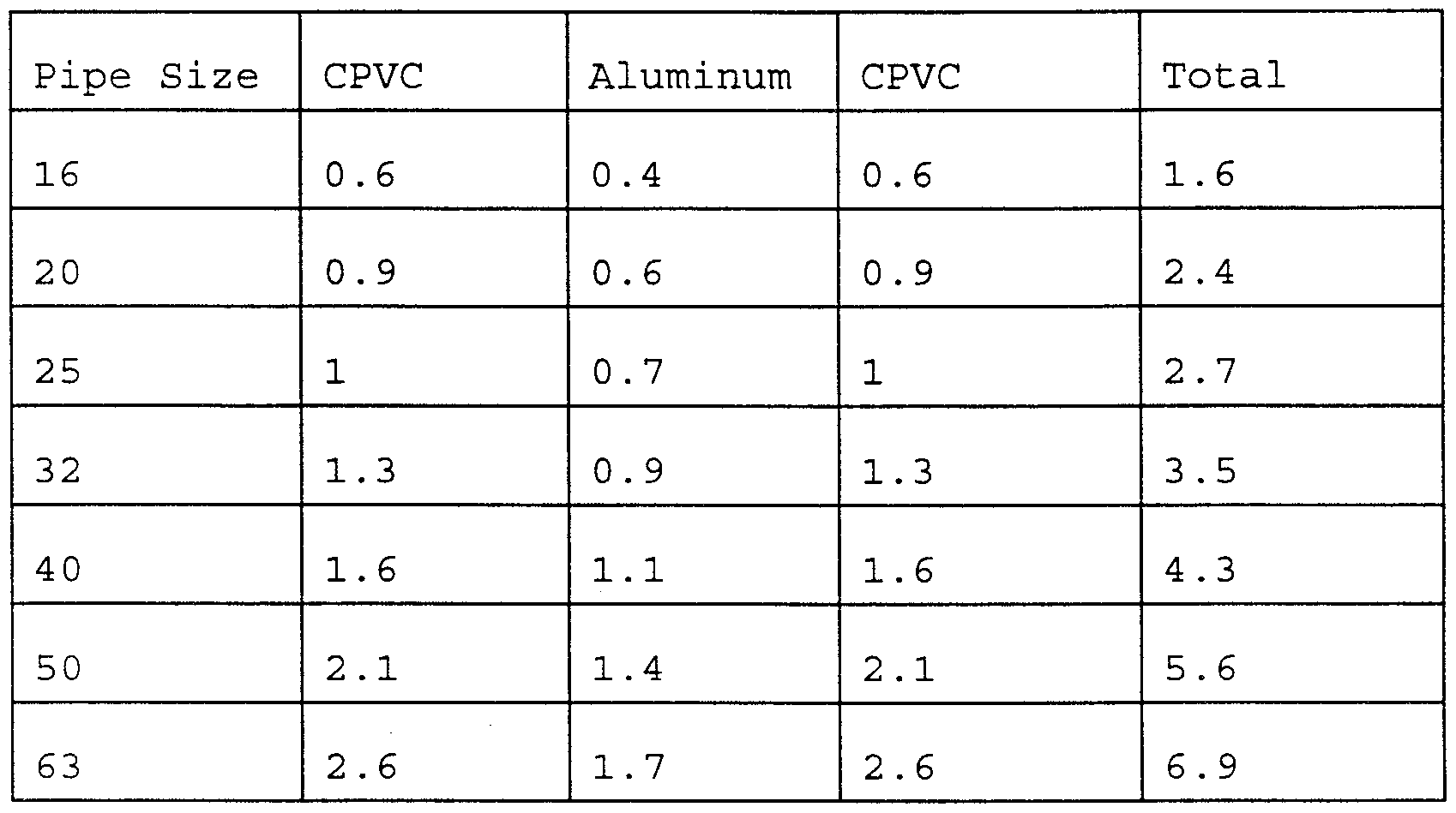 Aluminum pipe dimensions schedule
