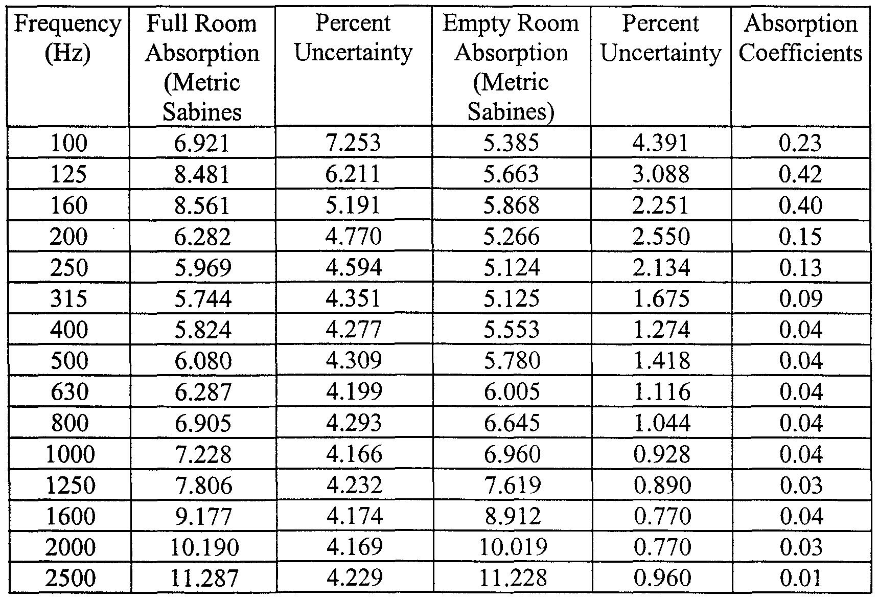Acoustic absorption coefficient chart rpg profoam acoustic