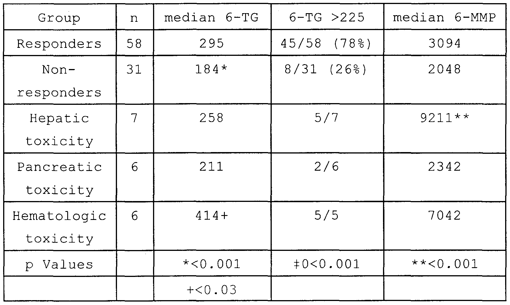 Mercaptopurine Dosage