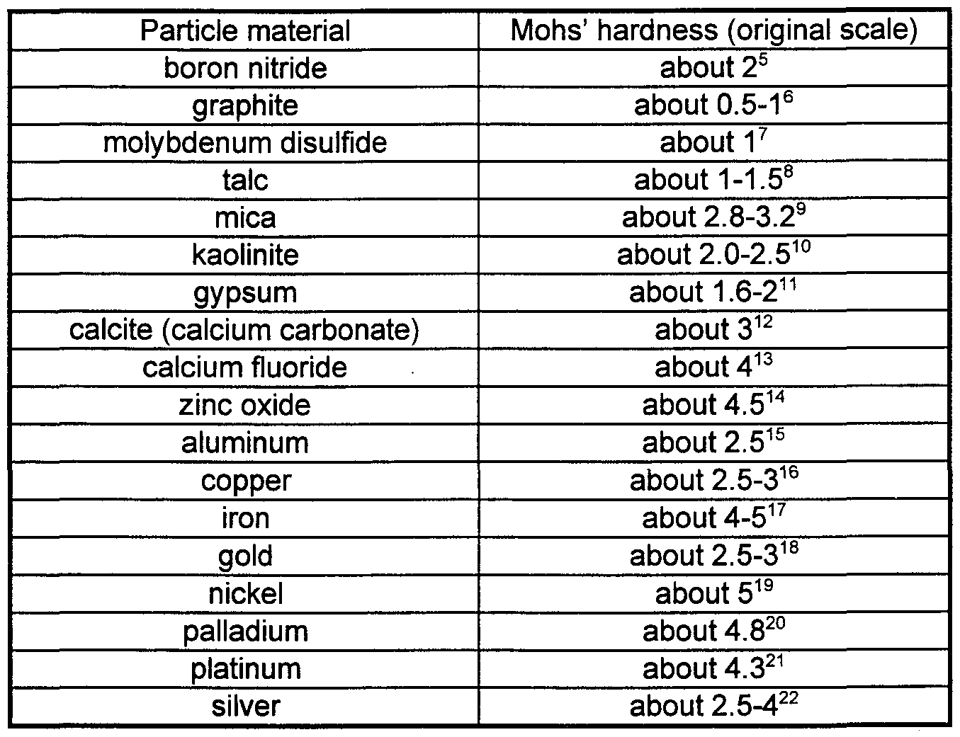 Worksheets Mohs Hardness Scale Worksheet mohs hardness scale www