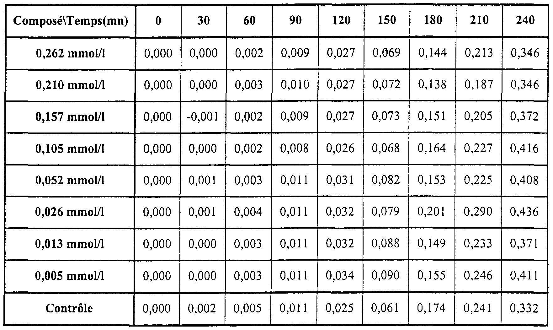 Tableau 4 : Valeurs numériques associées à la figure 3
