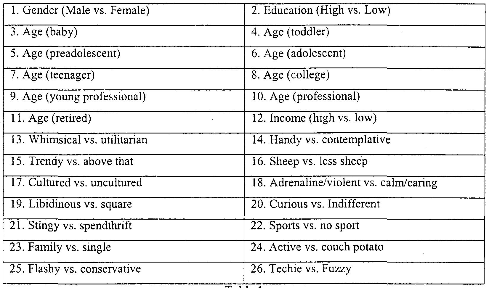 List of Personality Traits Behavior 4311 · 3240