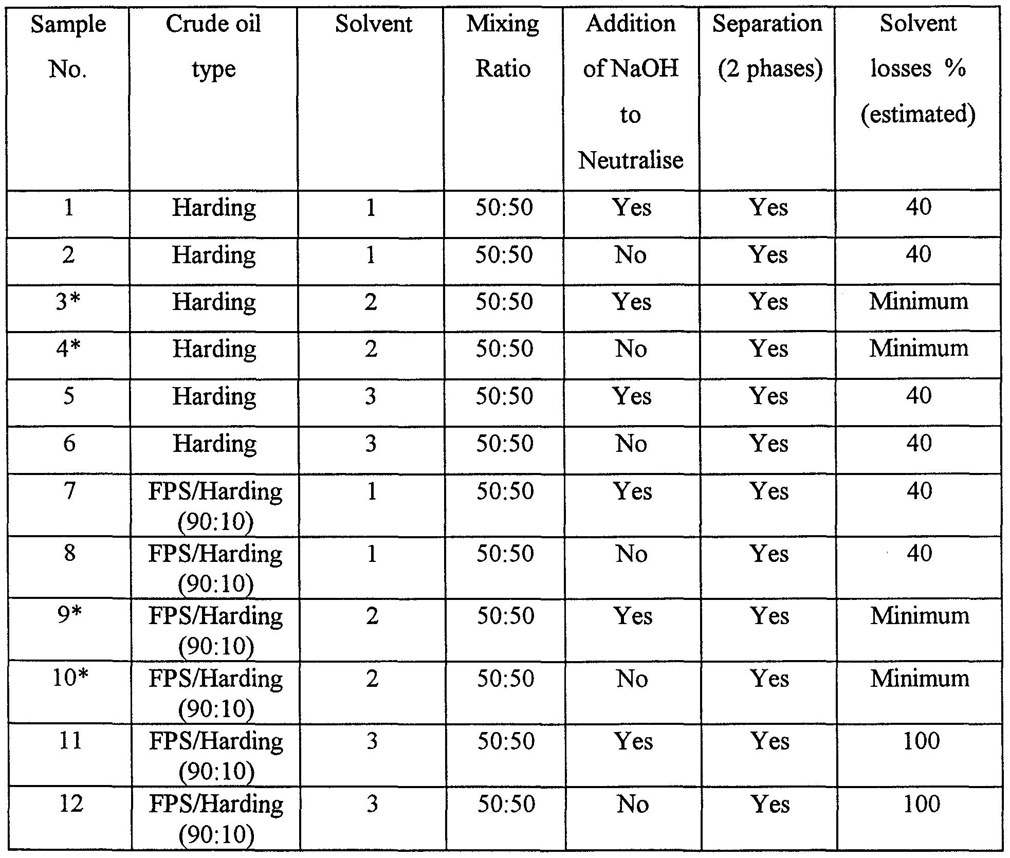 Distillation Quiz Related Keywords and Suggestions Distillation – Fractional Distillation Worksheet