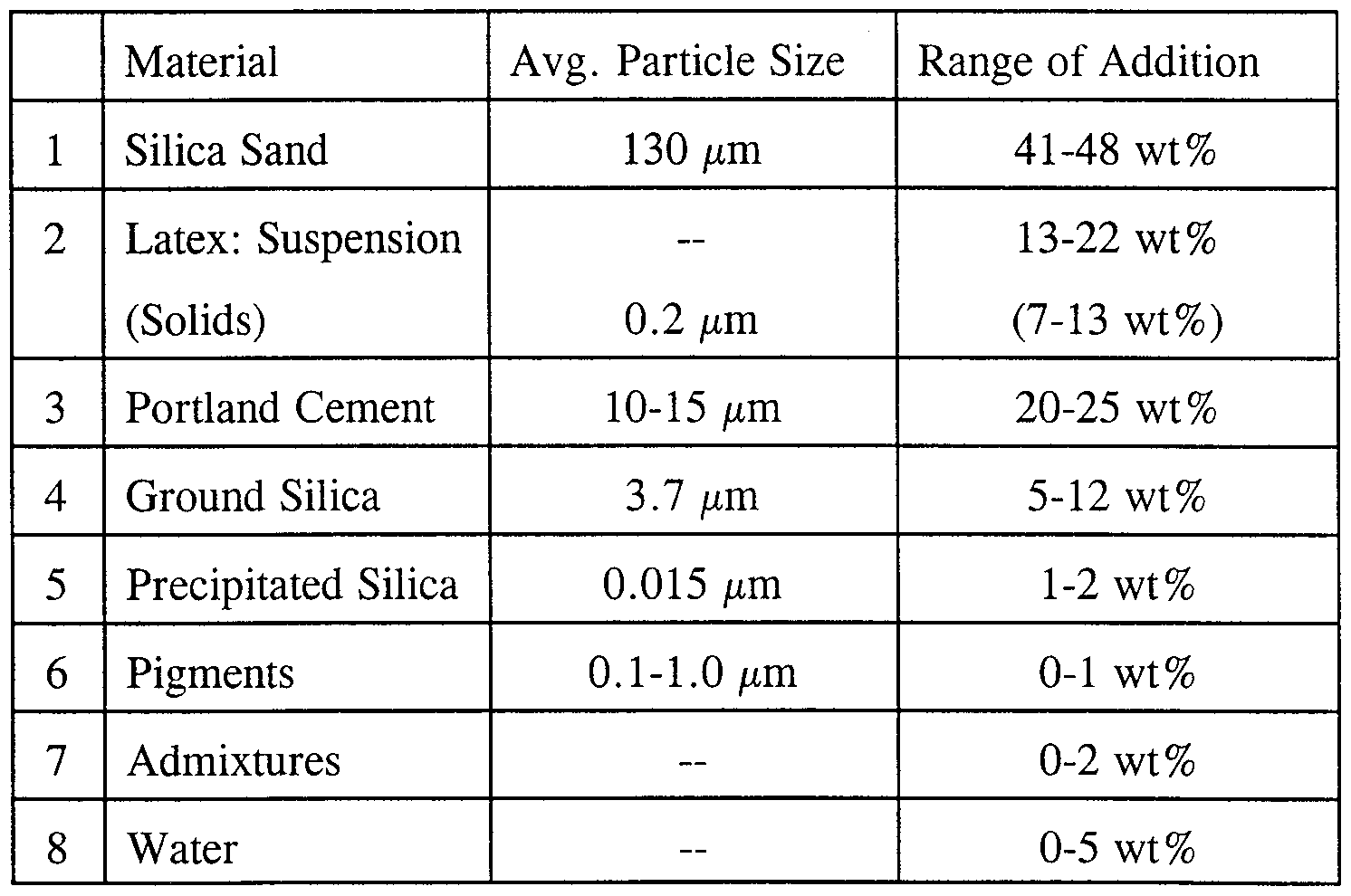 Portland Cement Composition : Patent wo a polymer cement composites and