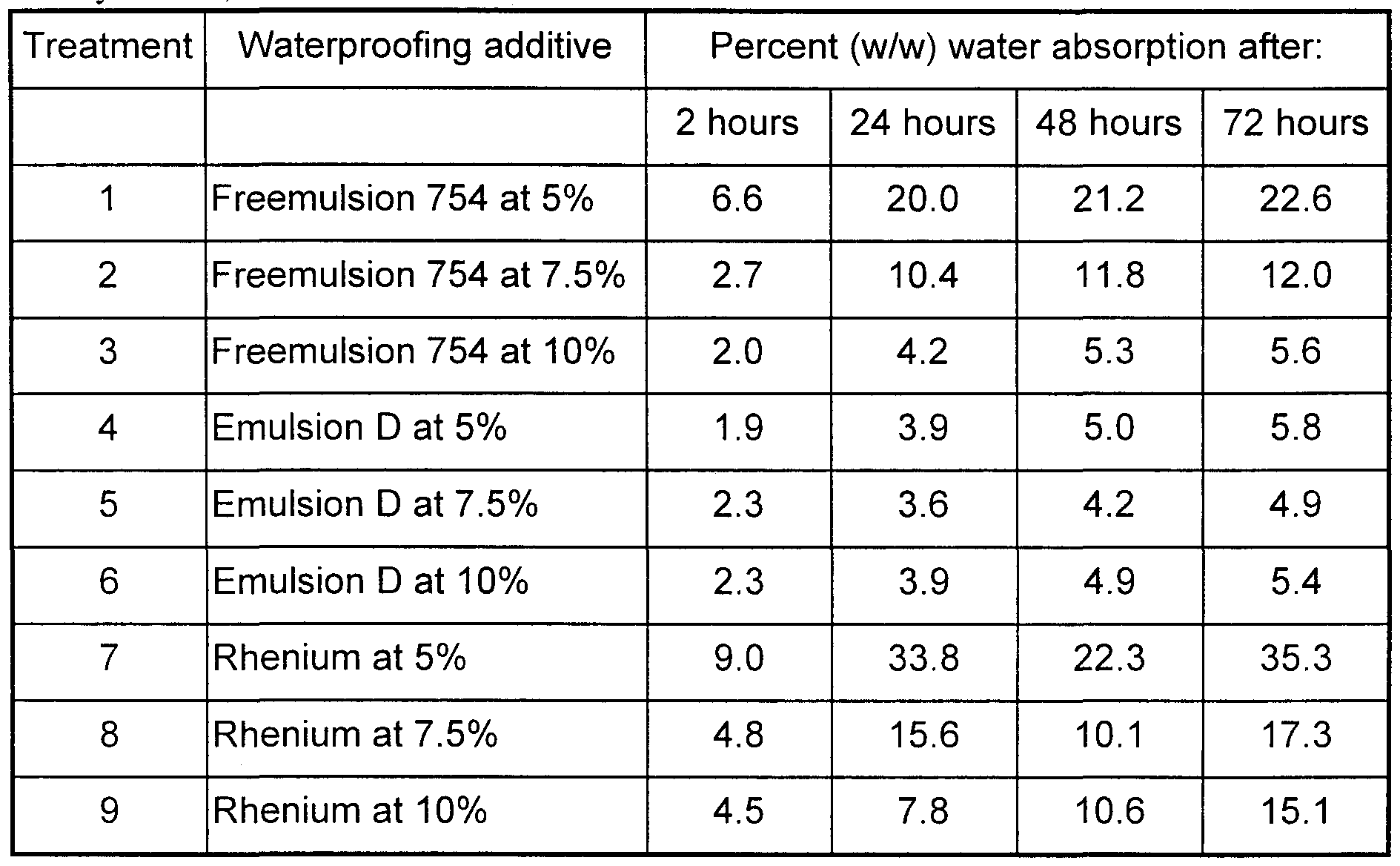 the influences of gypsum water proofing additive In summary: make a big impact without paying more or sacrificing performance  by ensuring  the highest percentage of natural gypsum possible  a mineral  core of gypsum with kraft paper facings, and a small percentage of additives  however, some boards are moisture-resistant (their paper facings are.