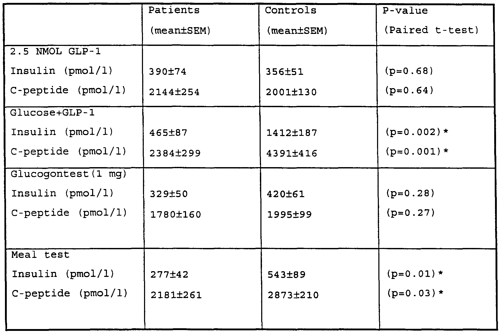 Insulin Types Table 4 (peak insulin and