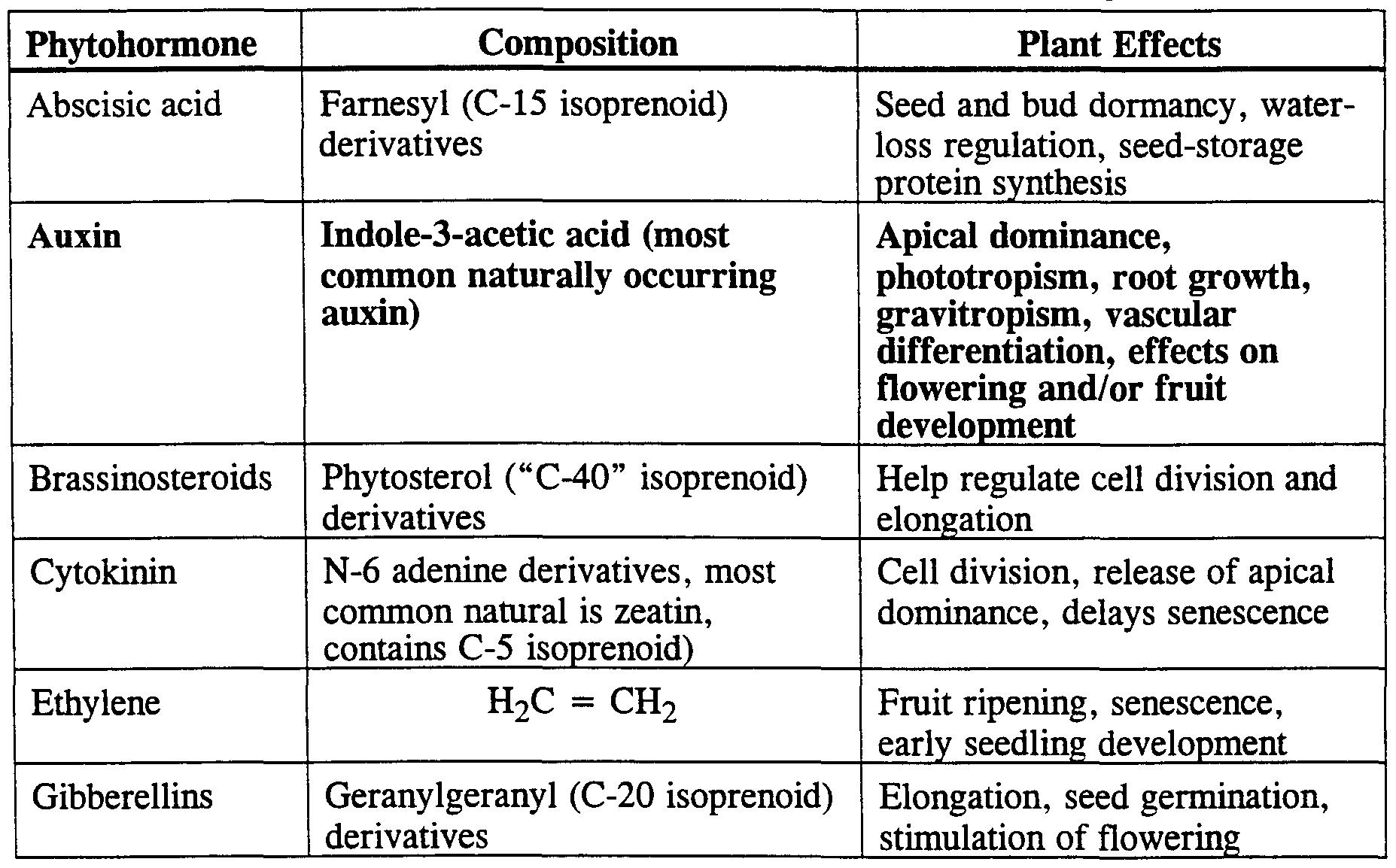 brassinosteroids essential regulators of plant growth and development