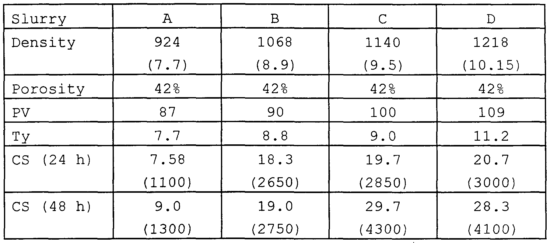 Slag Cement Density : Brevetto wo a low density and porosity