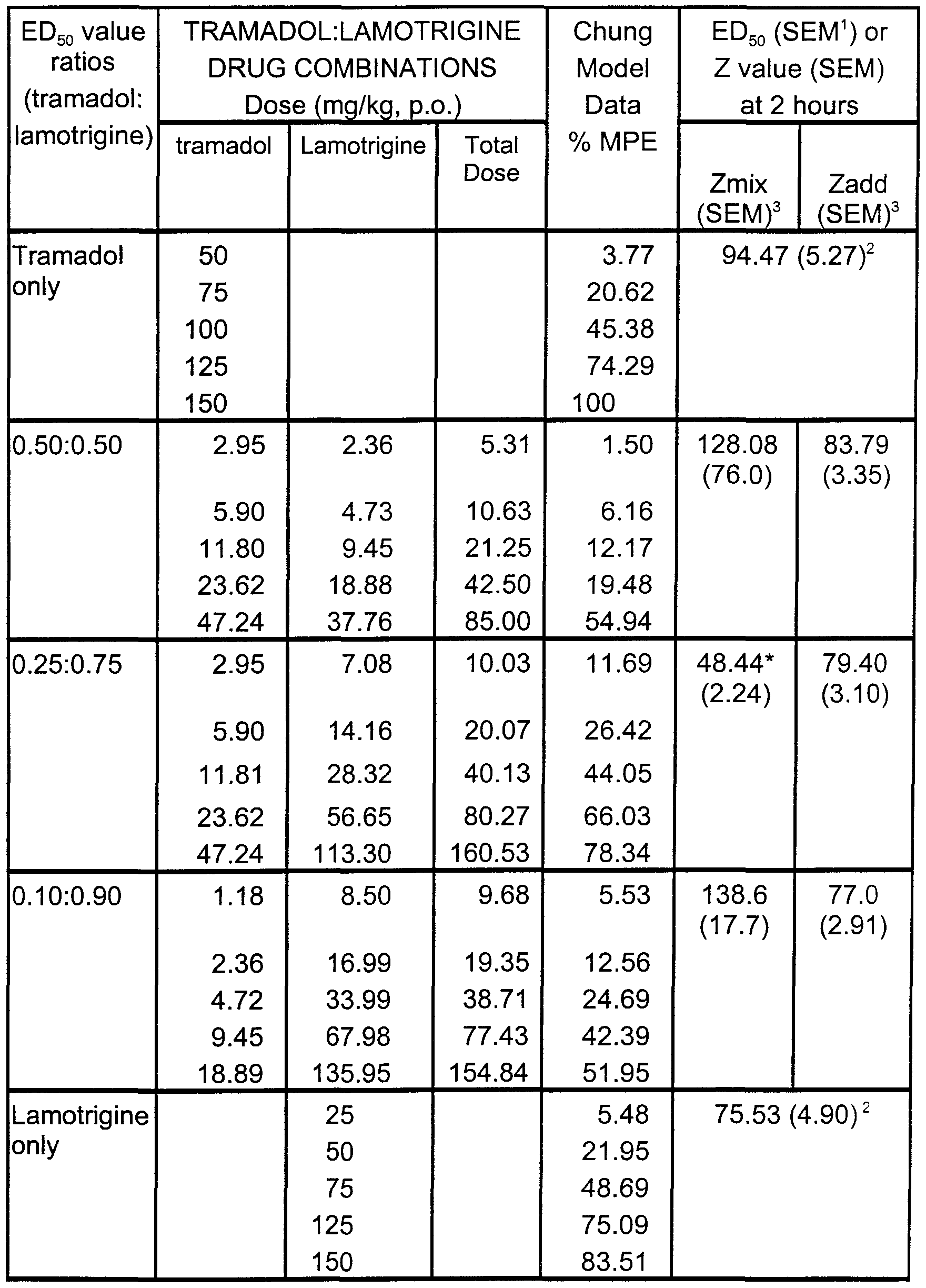 tramadol pharmaceutical composition