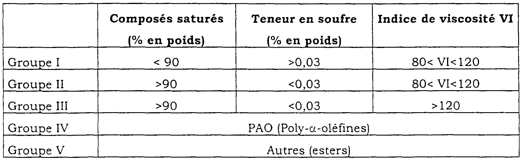 patent ep1212390a1 nouvelle huile de base hydrocarbonee pour lubrifiants a indice de viscosite. Black Bedroom Furniture Sets. Home Design Ideas