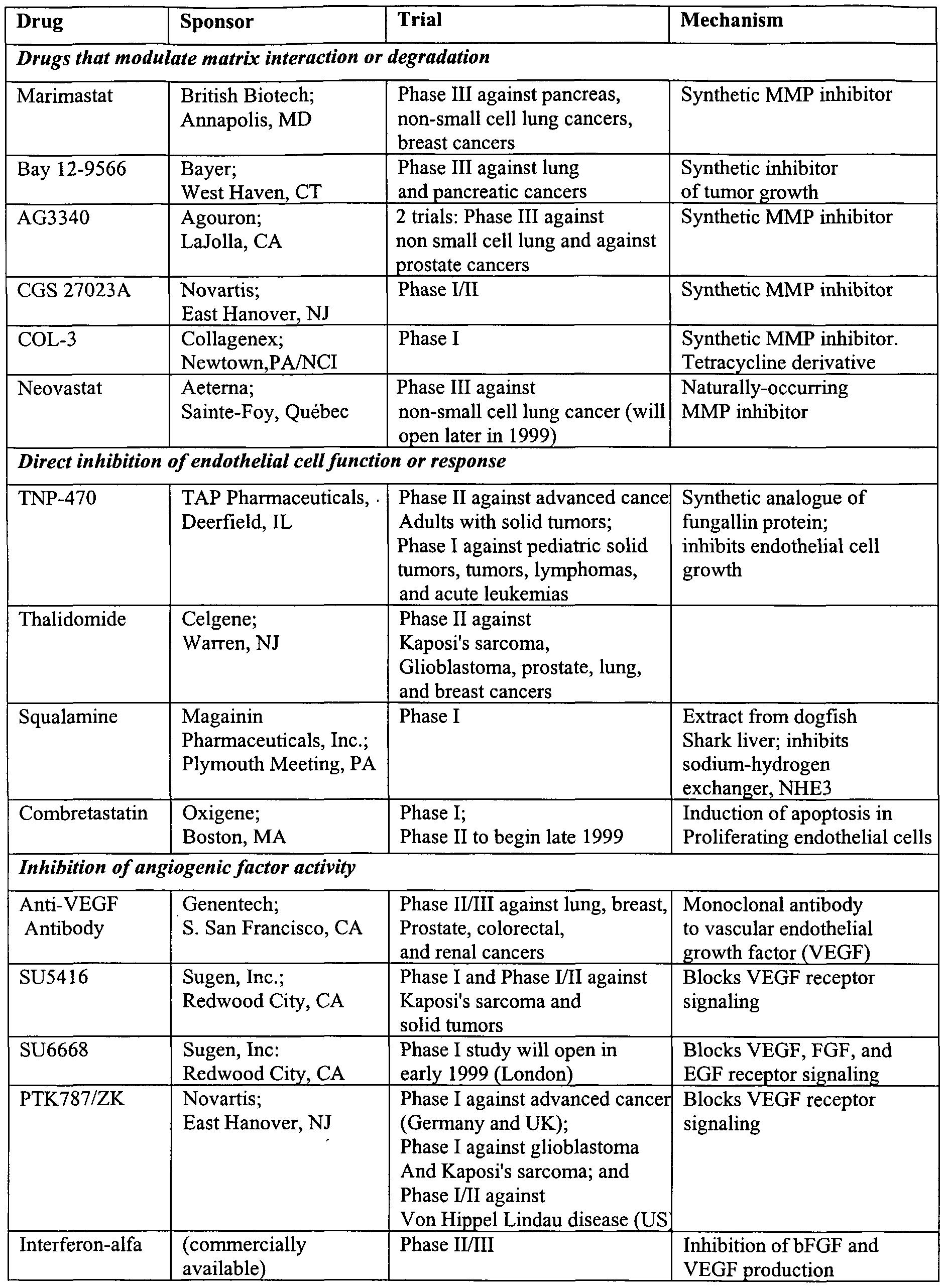 Angiogenesis Inhibitors Food List