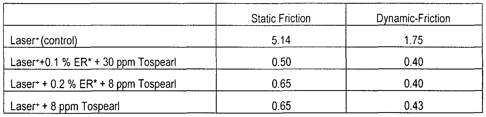 Wo2001072886a2 reduction of friction effect between - Dynamic coefficient of friction table ...