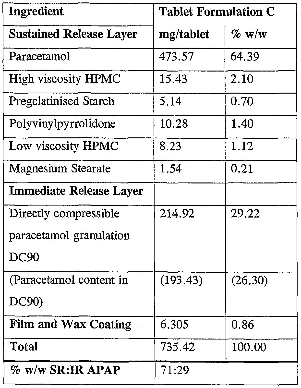 the preparation of acetaminophen paracetamol with Review article – intravenous paracetamol in  is necessary to assess the role of iv paracetamol preparation in  a intravenous paracetamol in.