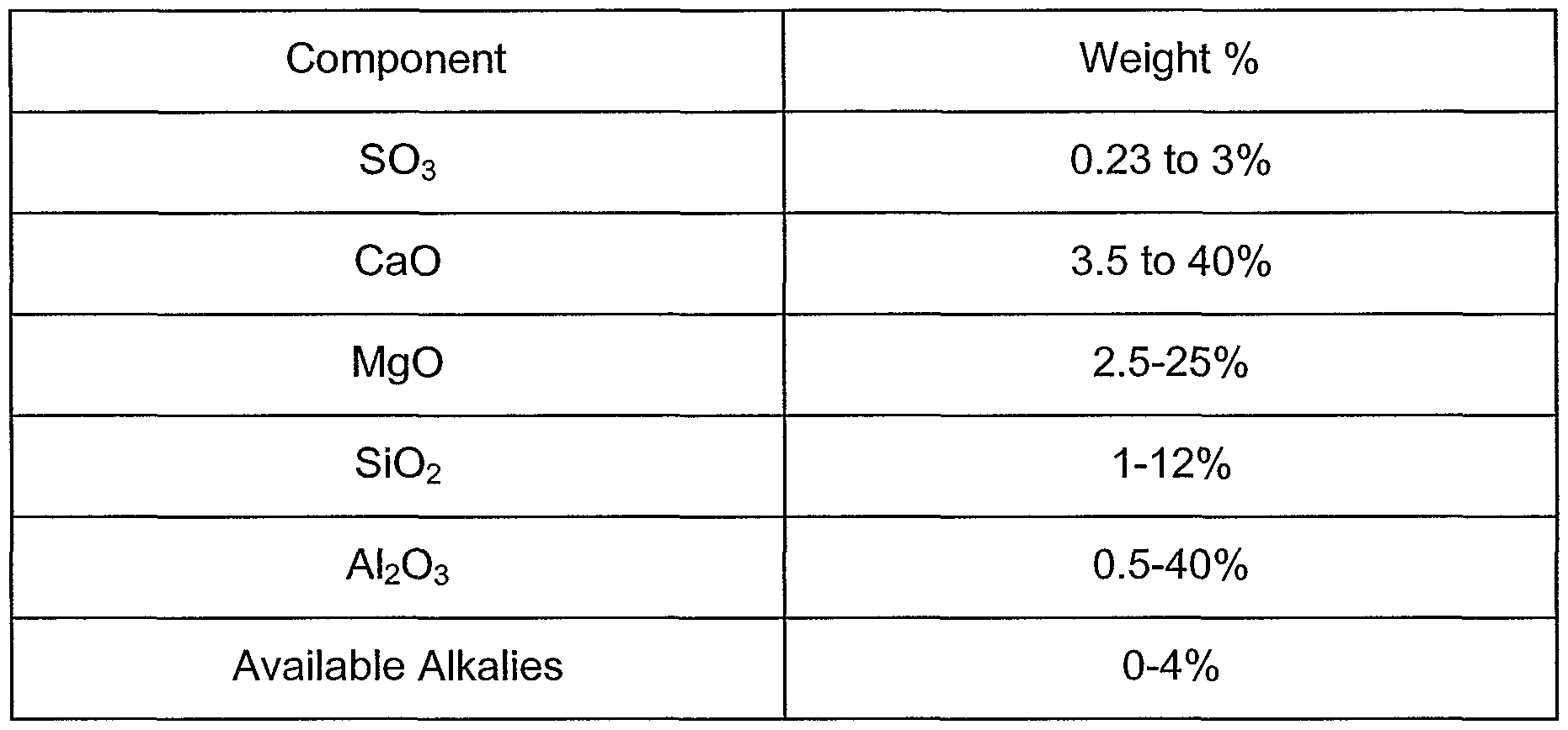 Portland Cement Composition : Patent wo a masonry cement composition and