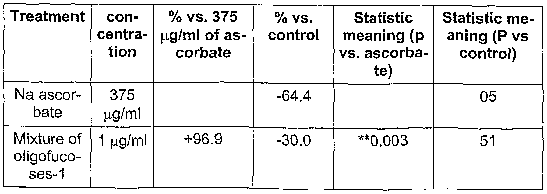 effect of different concentrations of vitamin c Preparing vitamin c solution of different concentrations since the source of vitamin c used is the vitamin c tablet, the best method chosen is the serial dilation method during trial, concentrations tested are 100%, 75%, 50%, 25%, 10% and 0.