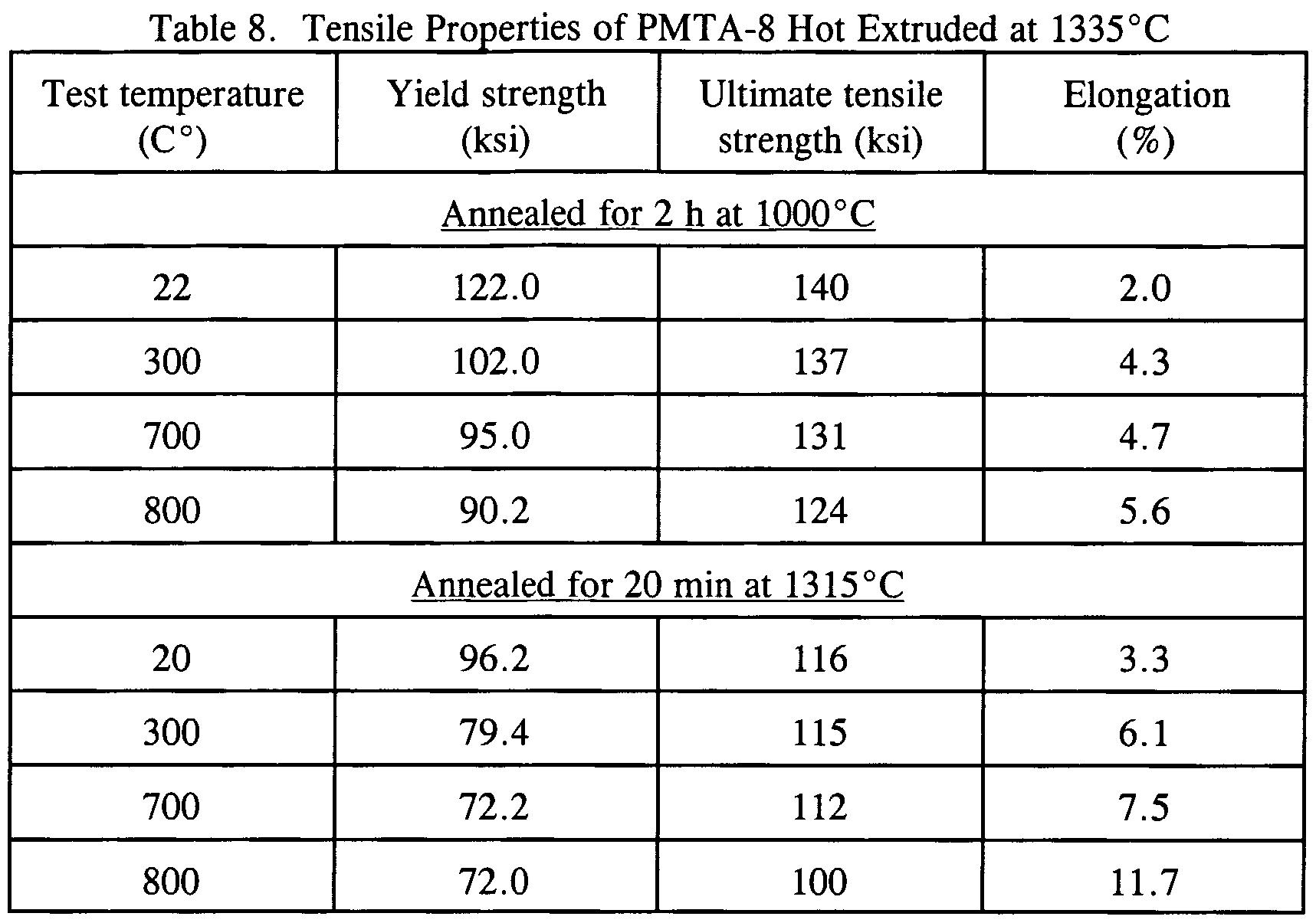 Wo2002033138a1 creep resistant titanium aluminide alloys for Table titanium quadra 6