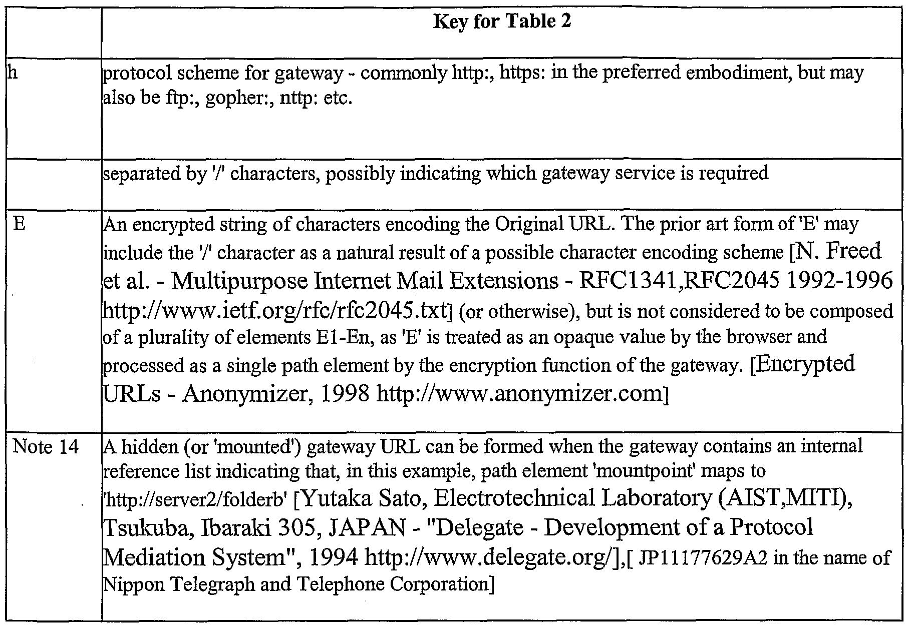 Patent Wo2002039286a1 Encoding Of Universal Resource