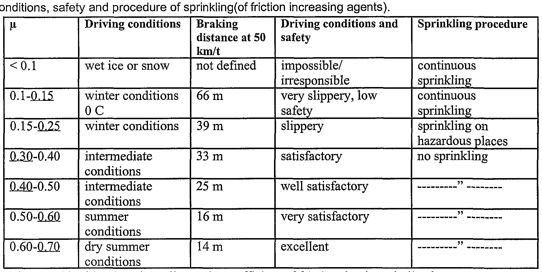 coefficients of friction The coefficient of friction between two materials in relative sliding may depend on contact pressure, surface roughness of the relative harder contact surface, temperature, sliding velocity and the type of lubricant whether the level of contamination.
