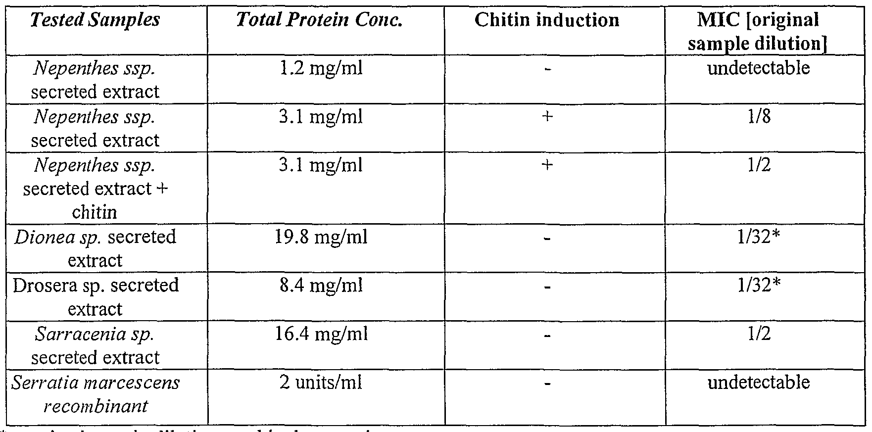 effect of chitin to the growth Abstract the effect of adding 0%, 1%, 2% and 5% chitin from prawn shells in the diets for atlantic cod, atlantic halibut and atlantic salmon on growth was.