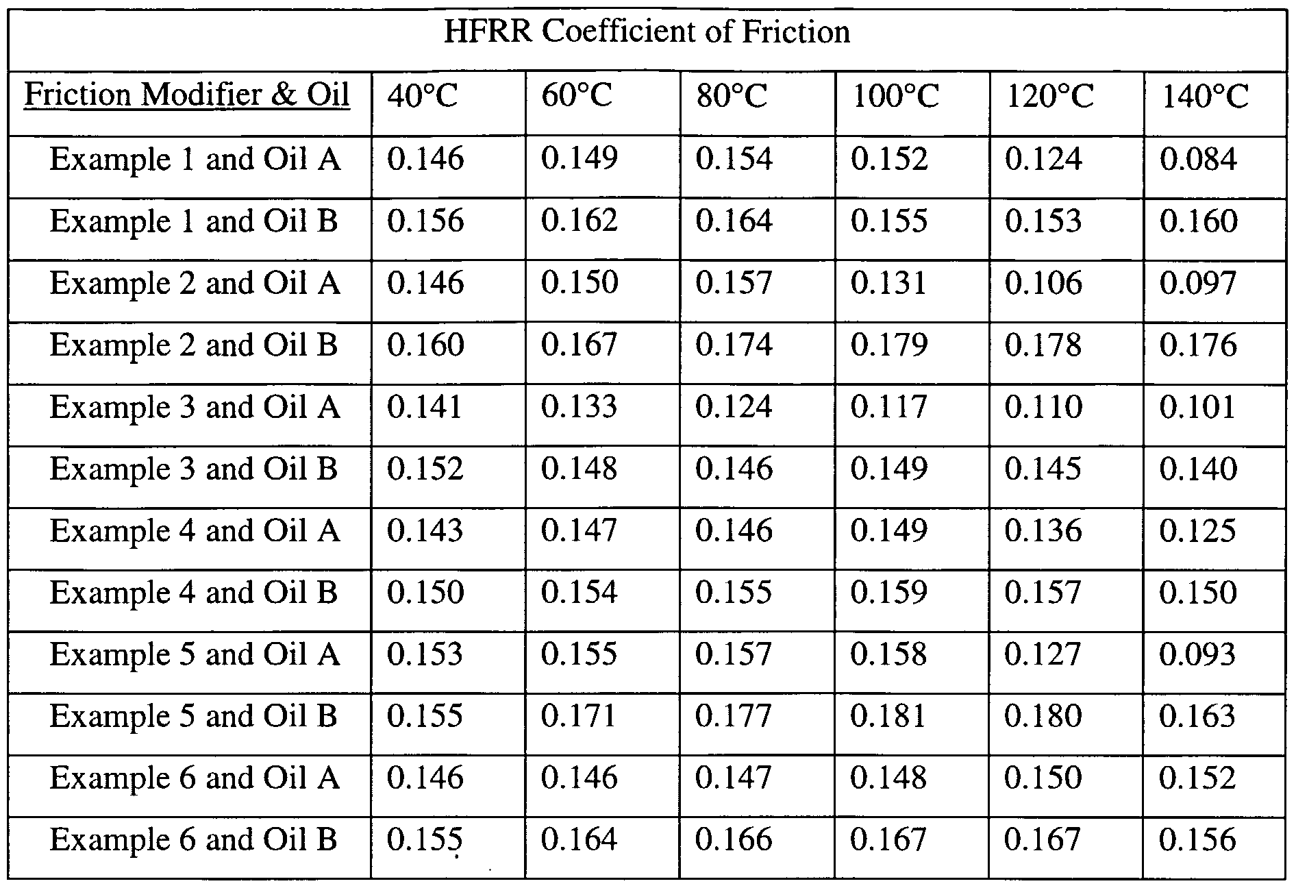 Engine oil temperature coefficient engine free engine - Dynamic coefficient of friction table ...