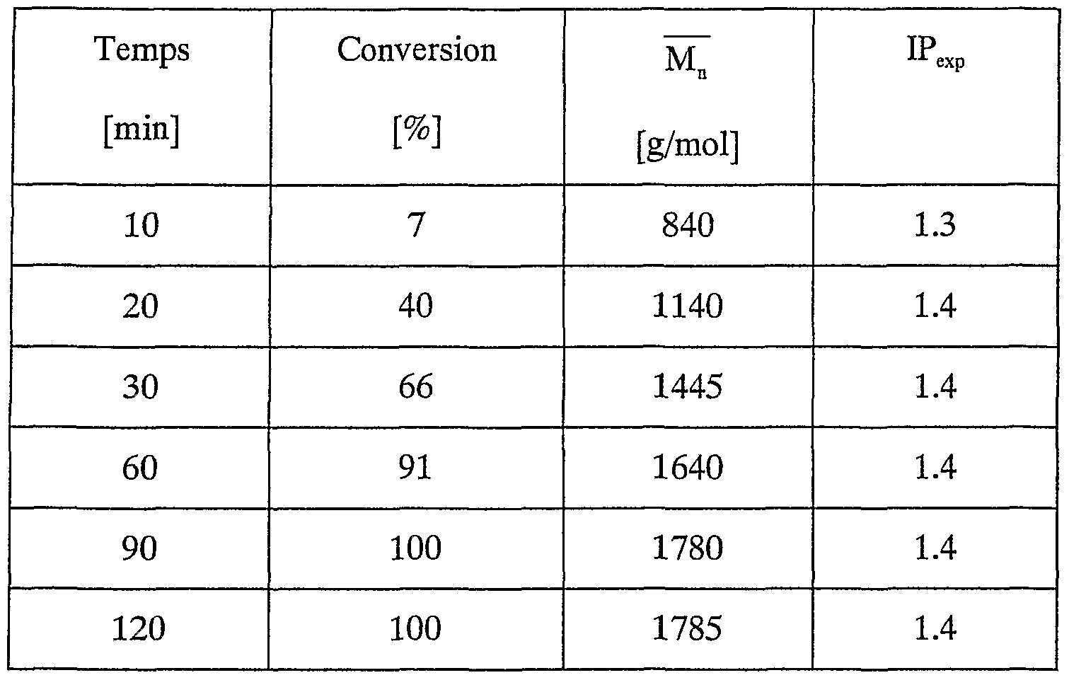 Patent wo2002070571a1 method for controlled free radical for Tableau de conversion