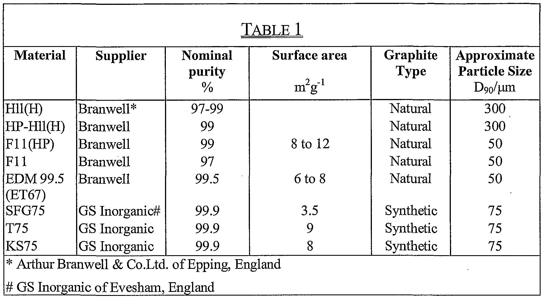 Natural Graphite Powder Uses