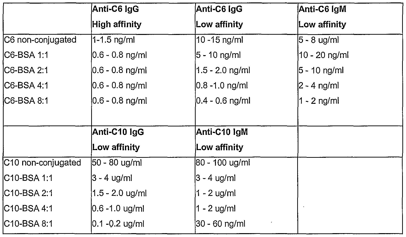Costar Conjugation Chart - Image Mag