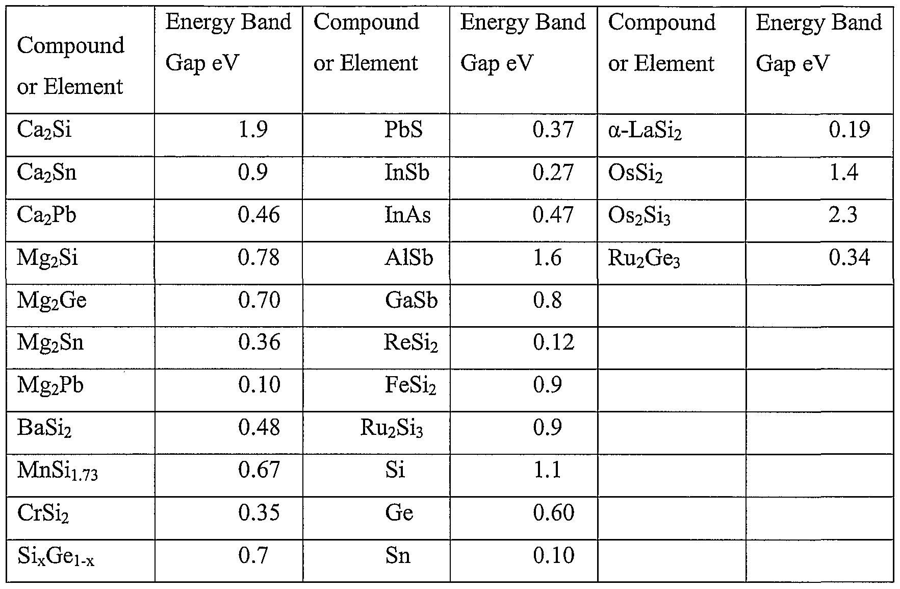 Vanadium Atomic Number so as to have high atomic