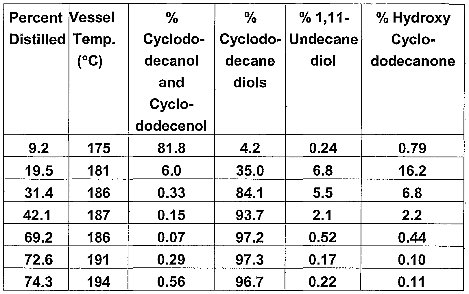 oxidation of cyclododecanol to cyclododecanone essay Admin on the twenty-first century, fast nutrient had replaces the topographic point of traditional eating house fast nutrient besides have become a topographic point to rest, treatment about place work, and meet with their friend towards pupils among in malaysia.