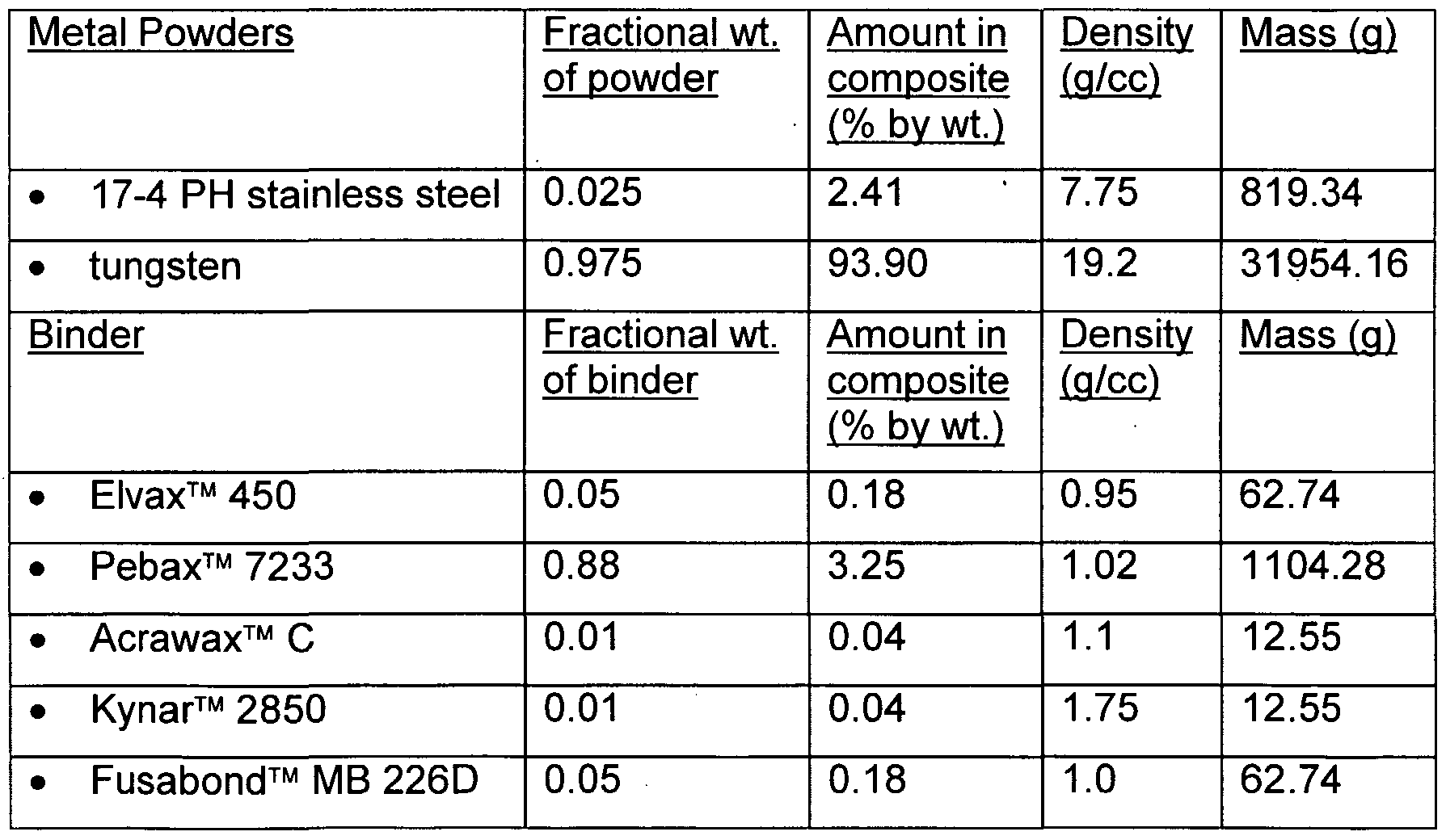 What is the density of steel?