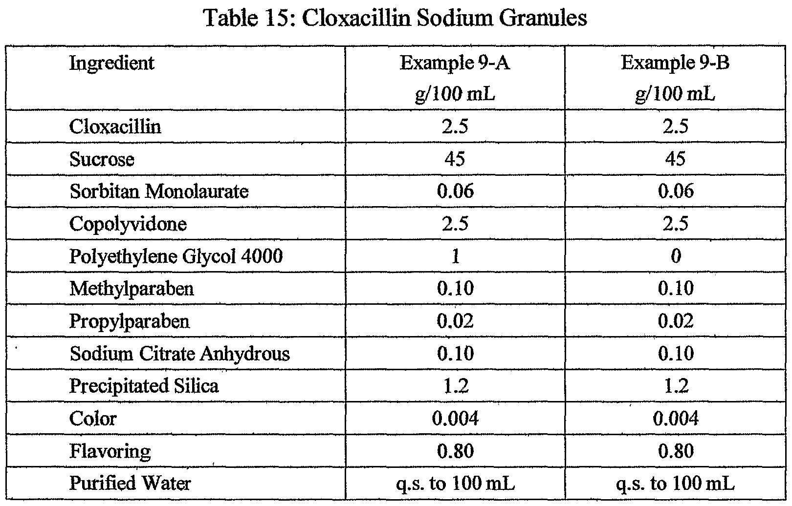 Cloxacillin Dosage Pediatric