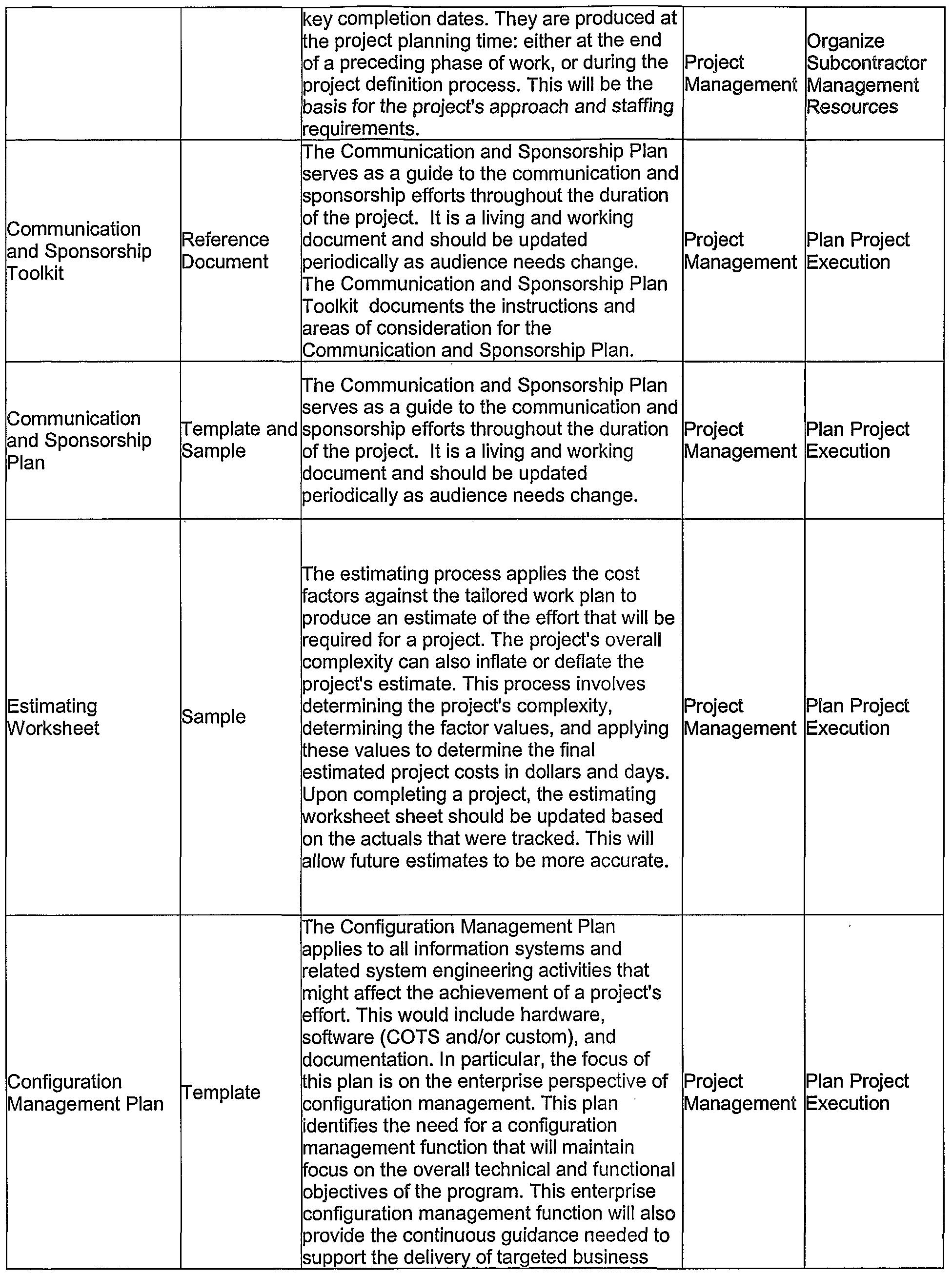 Patent WO2003050742A9 Accelerated process improvement framework – Configuration Management Plan Template