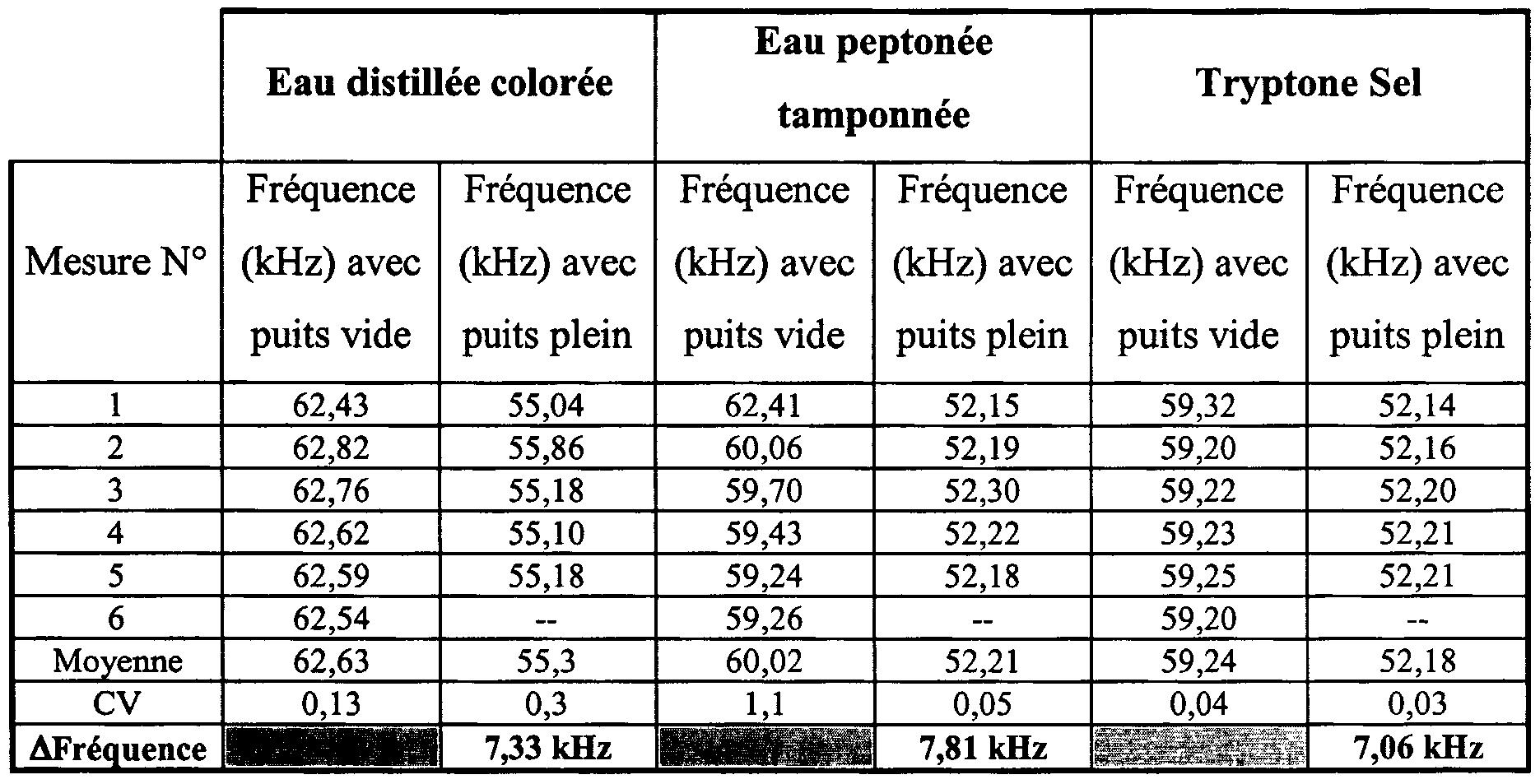 Patent wo2003052359a1 dispositif pour la mesure - Conversion mesures cuisine ...