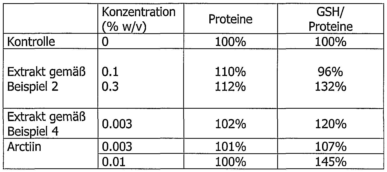 patent wo2003070152a2 - anti-ageingmittel planzenextrakte der, Hause ideen