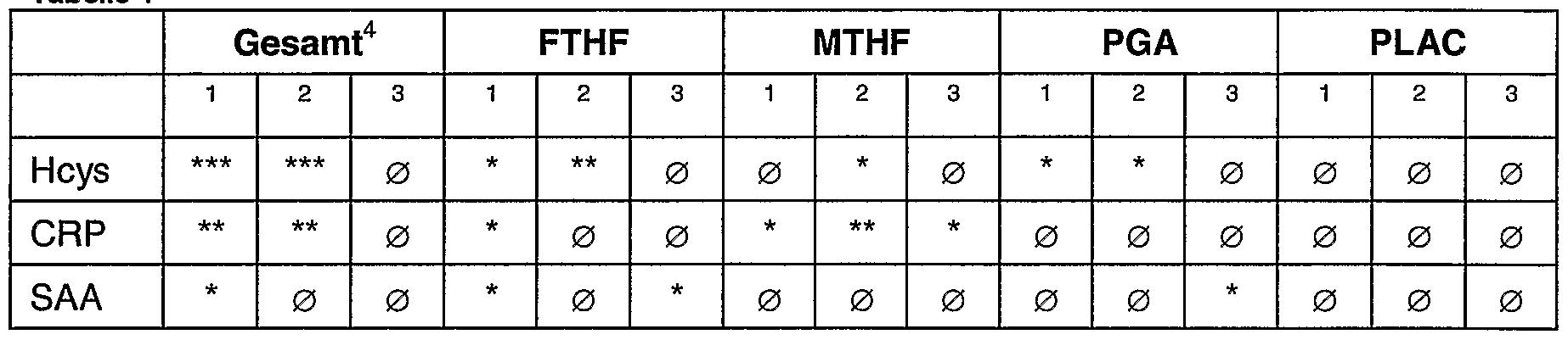 Patent ep1480630a1 verwendung von folaten zur herstellung einer zubereitung geeignet zur - Sd wert tabelle ...