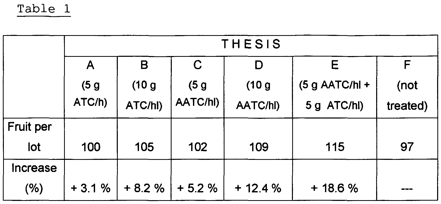 expected results thesis