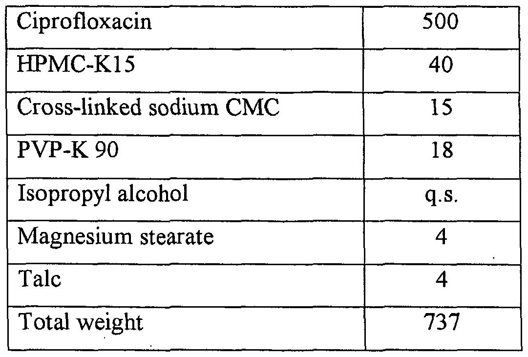 Hydroxypropyl methylcellulose ciprofloxacin dosage